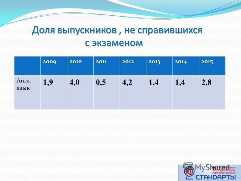 Доля выпускников, не справившихся с экзаменом Доля выпускников, не справившихся с экзаменом 2009201020112012201320142015 Англ. язык 1,94,00,54,21,4 2,8
