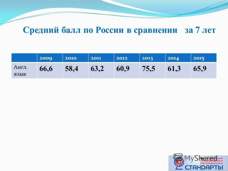 Средний балл по России в сравнении за 7 лет 2009201020112012201320142015 Англ. язык 66,658,463,260,975,561,365,9