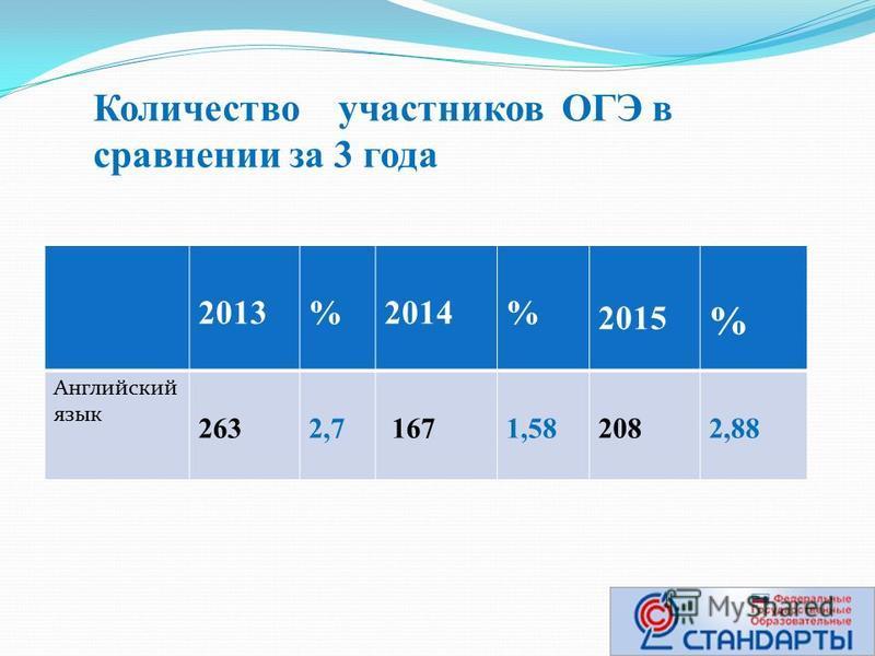 Количество участников ОГЭ в сравнении за 3 года 2013 %2014% 2015 % Английский язык 263 2,7 1671,58 2082,88