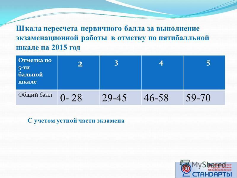 Шкала пересчета первичного балла за выполнение экзаменационной работы в отметку по пятибалльной шкале на 2015 год Отметка по 5-ти бальной шкале 2 3 4 5 Общий балл 0- 2829-4546-5859-70 С учетом устной части экзамена