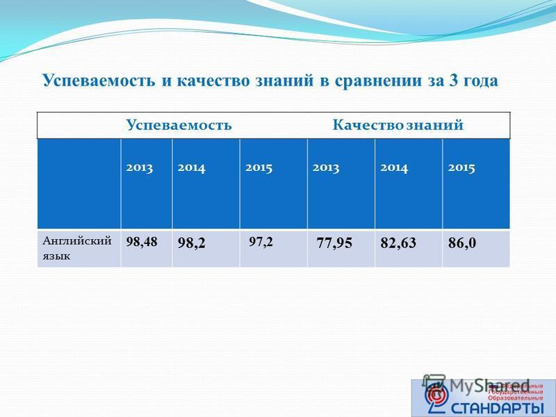 Успеваемость и качество знаний в сравнении за 3 года 2013 2014 2015 2013 2014 2015 Английский язык 98,48 98,2 97,2 77,9582,6386,0 Успеваемость Качество знаний