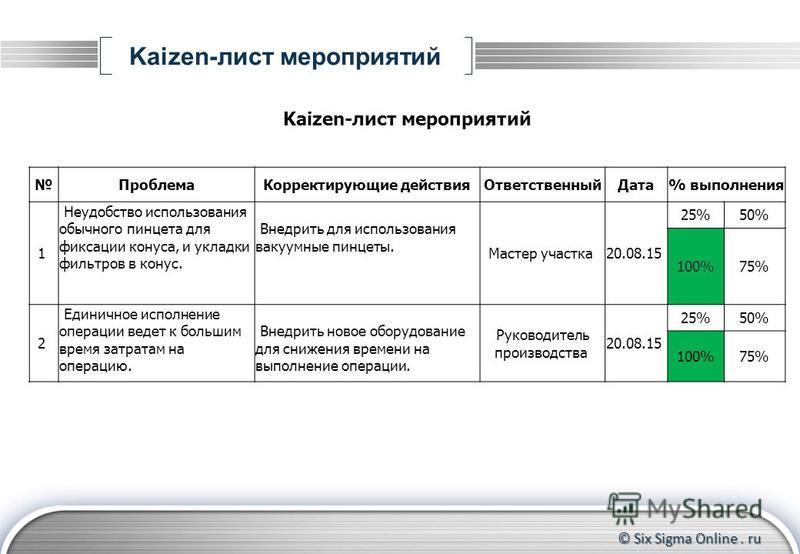 © Six Sigma Online. ru Kaizen-лист мероприятий Проблема Корректирующие действия ОтветственныйДата% выполнения 1 Неудобство использования обычного пинцета для фиксации конуса, и укладки фильтров в конус. Внедрить для использования вакуумные пинцеты. М