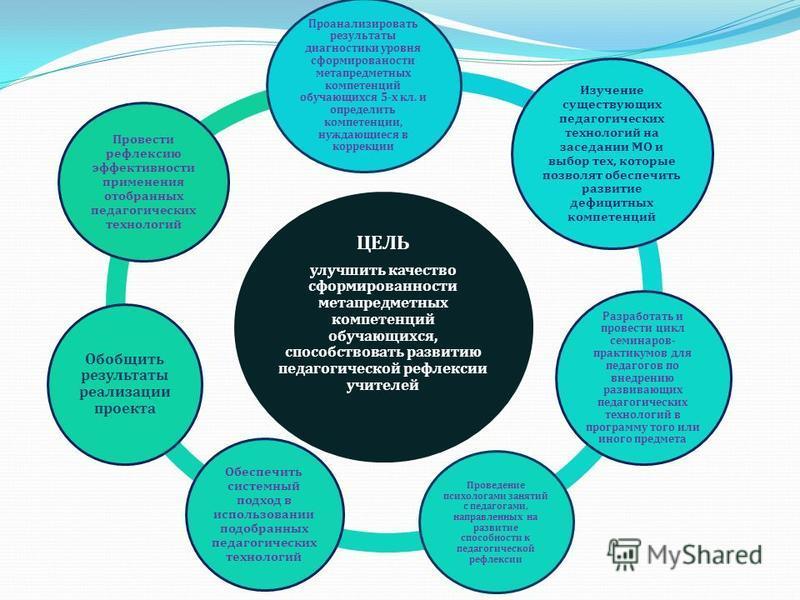 ЦЕЛЬ улучшить качество сформированности метапредметных компетенций обучающихся, способствовать развитию педагогической рефлексии учителей Проанализировать результаты диагностики уровня сформированности метапредметных компетенций обучающихся 5- х кл.