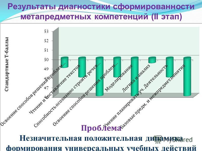 Результаты диагностики сформированности метапредметных компетенций (II этап) Проблема Незначительная положительная динамика формирования универсальных учебных действий учащихся
