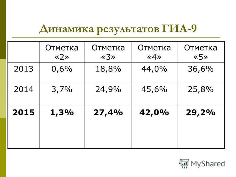 Динамика результатов ГИА-9 Отметка «2» Отметка «3» Отметка «4» Отметка «5» 20130,6%18,8%44,0%36,6% 20143,7%24,9%45,6%25,8% 20151,3%27,4%42,0%29,2%