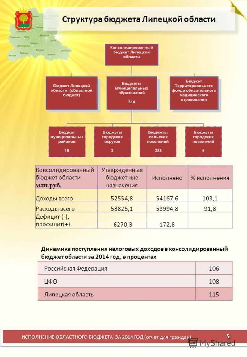 Структура бюджета Липецкой области ИСПОЛНЕНИЕ ОБЛАСТНОГО БЮДЖЕТА ЗА 2014 ГОД (отчет для граждан) 5 Консолидированный бюджет области млн.руб. Утвержденные бюджетные назначения Исполнено% исполнения Доходы всего 52554,854167,6103,1 Расходы всего 58825,
