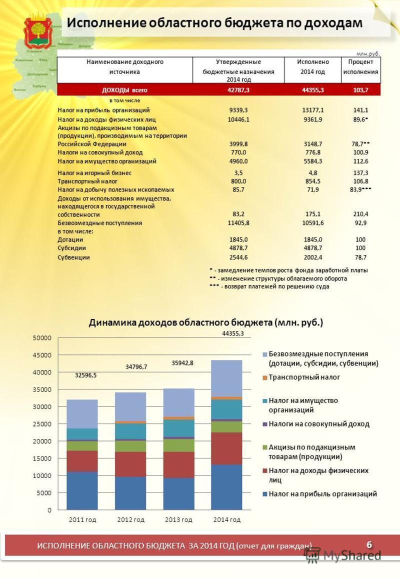 Исполнение областного бюджета по доходам 6 ИСПОЛНЕНИЕ ОБЛАСТНОГО БЮДЖЕТА ЗА 2014 ГОД (отчет для граждан) 32596,5 34796,7 35942,8 44355,3 млн.руб. Наименование доходного УтвержденныеИсполнено Процент источника бюджетные назначения 2014 год 2014 год ис
