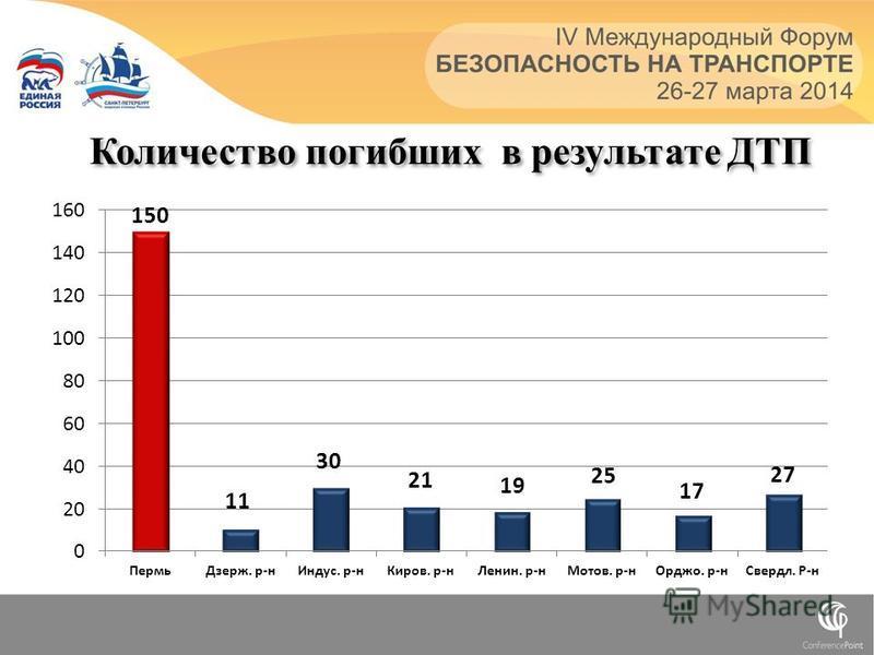 Количество погибших в результате ДТП