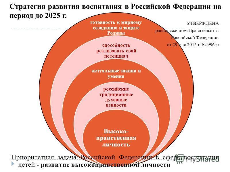 готовность к мирному созиданию и защите Родины способность реализовать свой потенциал актуальные знания и умения российские традиционные духовные ценности Высоко- нравственная личность Стратегия развития воспитания в Российской Федерации на период до