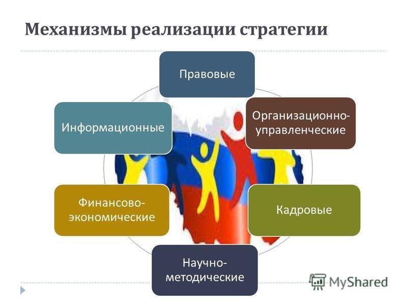 Механизмы реализации стратегии Правовые Организационно - управленческие Кадровые Научно - методические Финансово - экономические Информационные