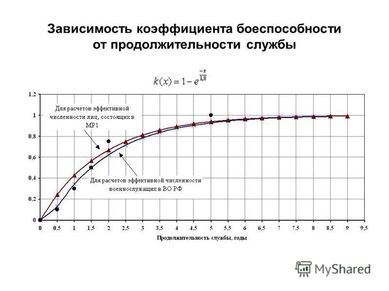 Зависимость коэффициента боеспособности от продолжительности службы