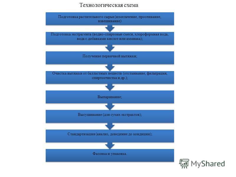 Технологическая схема Фасовка и упаковка. Стандартизация (анализ, доведение до кондиции); Высушивание (для сухих экстрактов); Выпаривание; Очистка вытяжки от балластных веществ (отстаивание, фильтрация, спирто очистка и др.); Получение первичной вытя