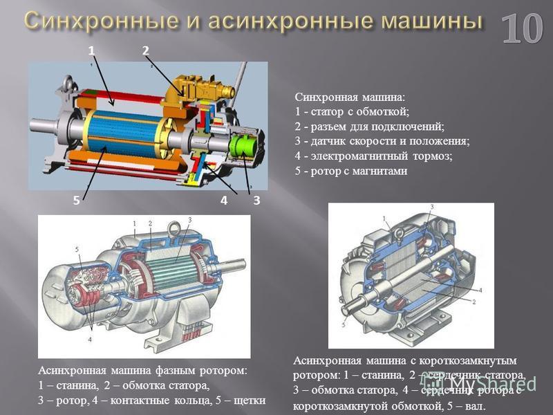Синхронная машина : 1 - статор с обмоткой ; 2 - разъем для подключений ; 3 - датчик скорости и положения ; 4 - электромагнитный тормоз ; 5 - ротор с магнитами Асинхронная машина фазным ротором : 1 – станина, 2 – обмотка статора, 3 – ротор, 4 – контак