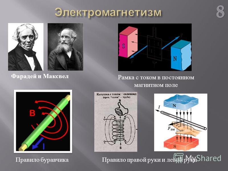 Фарадей и Максвел Правило буравчика Рамка с током в постоянном магнитном поле Правило правой руки и левой руки