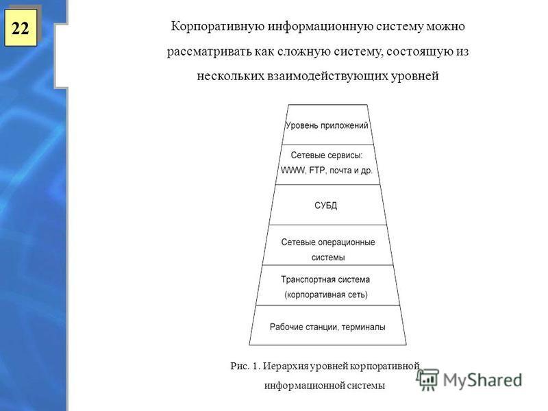 22 Корпоративную информационную систему можно рассматривать как сложную систему, состоящую из нескольких взаимодействующих уровней Рис. 1. Иерархия уровней корпоративной информационной системы
