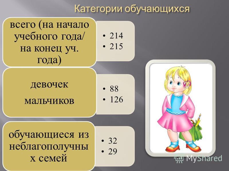 214 215 всего (на начало учебного года/ на конец уч. года) 88 126 девочек мальчиков 32 29 обучающиеся из неблагополучны х семей Категории обучающихся