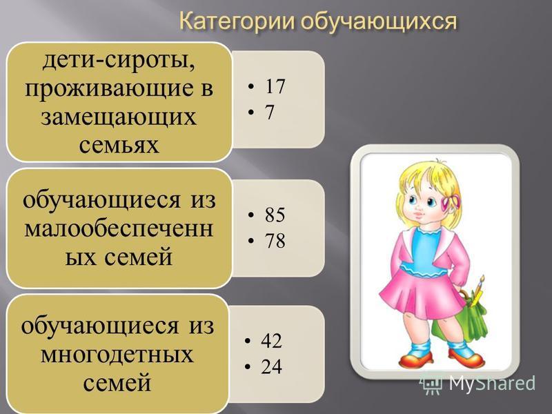 17 7 дети-сироты, проживающие в замещающих семьях 85 78 обучающиеся из малообеспеченных семей 42 24 обучающиеся из многодетных семей Категории обучающихся