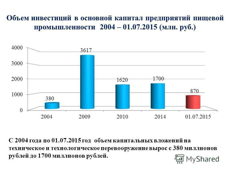 Объем инвестиций в основной капитал предприятий пищевой промышленности 2004 – 01.07.2015 (млн. руб.) С 2004 года по 01.07.2015 год объем капитальных вложений на техническое и технологическое перевооружение вырос с 380 миллионов рублей до 1700 миллион