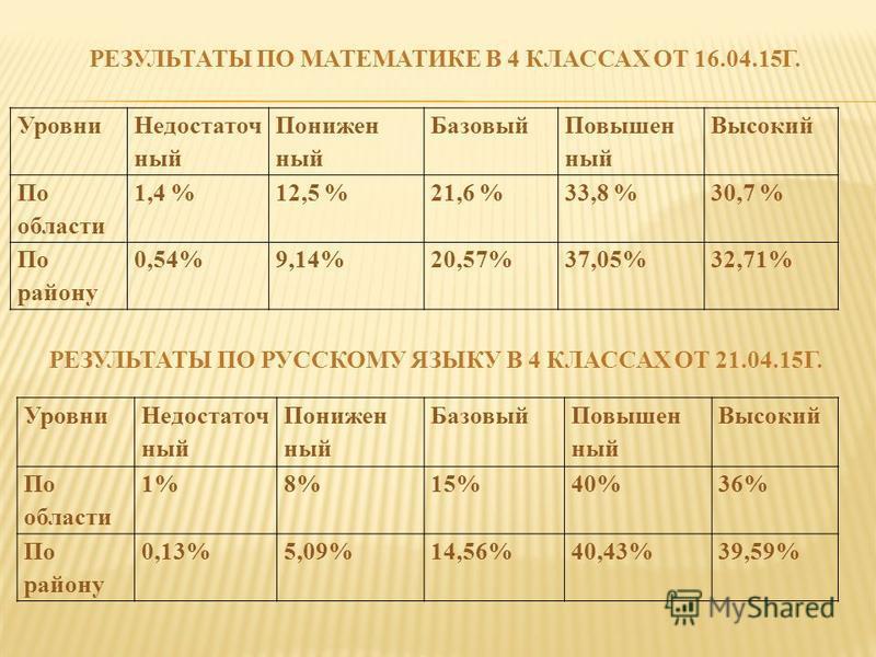РЕЗУЛЬТАТЫ ПО МАТЕМАТИКЕ В 4 КЛАССАХ ОТ 16.04.15Г. Уровни Недостаточ ный Понижен ный Базовый Повышен ный Высокий По области 1,4 %12,5 %21,6 %33,8 %30,7 % По району 0,54%9,14%20,57%37,05%32,71% Уровни Недостаточ ный Понижен ный Базовый Повышен ный Выс