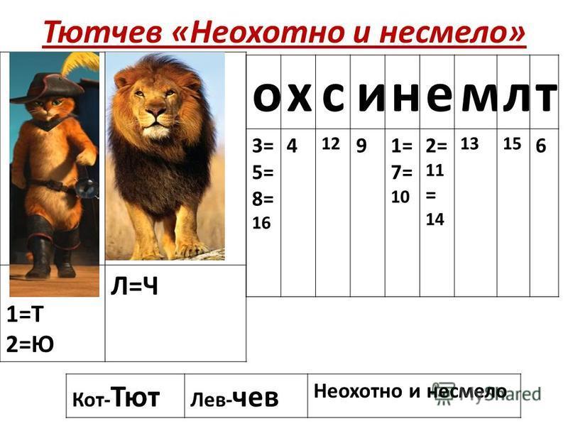Тютлев «Неохотно и несмело» 1=Т 2=Ю Л=Ч Кот- Тют Лев- лев Неохотно и несмело охсинемлт 3= 5= 8= 16 4 12 91= 7= 10 2= 11 = 14 1315 6