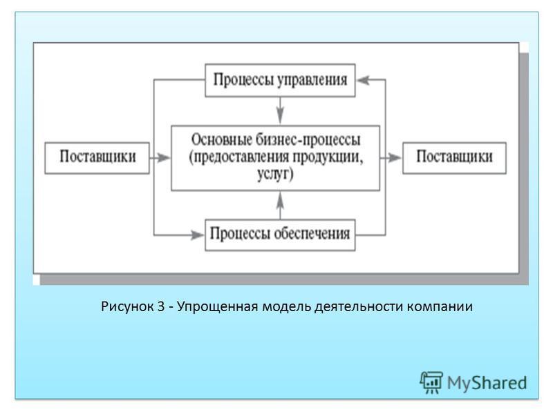 Рисунок 3 - Упрощенная модель деятельности компании