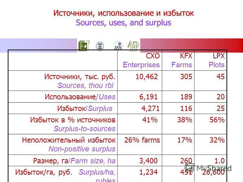 Источники, использование и избыток Sources, uses, and surplus LPX Plots KFX Farms СХО Enterprises 4530510,462Источники, тыс. руб. Sources, thou rbl 201896,191Использование/ Uses 251164,271Избыток /Surplus 56%38%41%Избыток в % источников Surplus-to-so