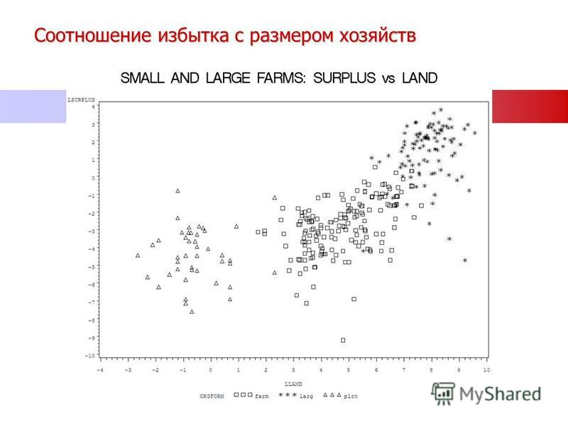 Соотношение избытка с размером хозяйств