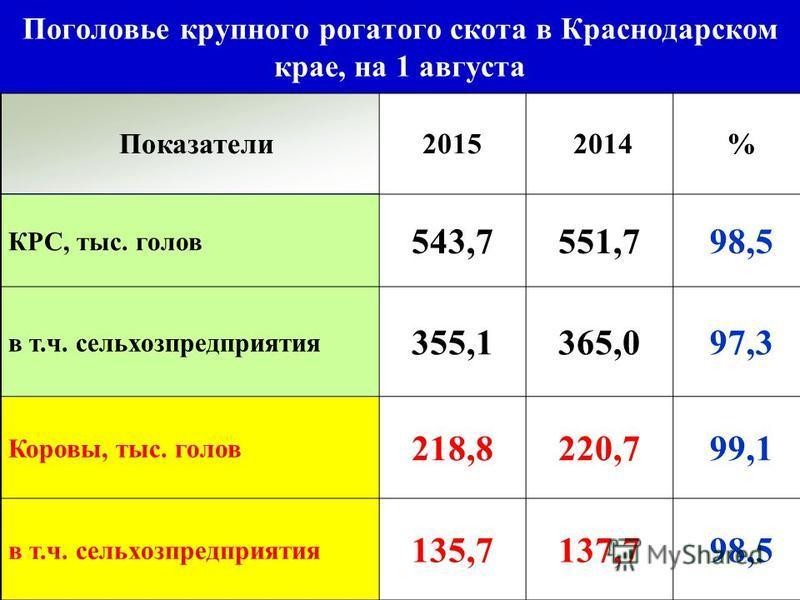 Показатели 2015 2014% КРС, тыс. голов 543,7551,798,5 в т.ч. сельхозпредприятия 355,1365,097,3 Коровы, тыс. голов 218,8220,799,1 в т.ч. сельхозпредприятия 135,7137,798,5 Поголовье крупного рогатого скота в Краснодарском крае, на 1 августа
