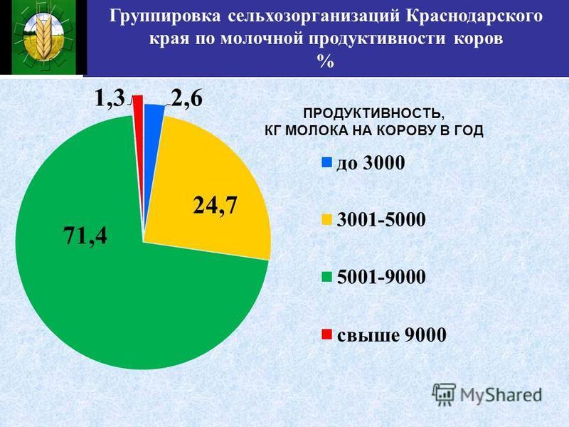 Группировка сельхозорганизаций Краснодарского края по молочной продуктивности коров %