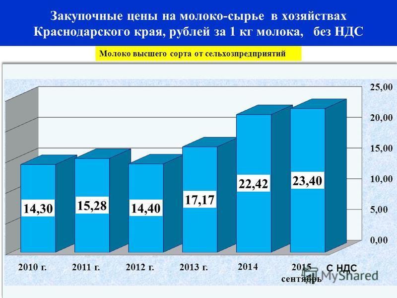 Закупочные цены на молоко-сырье в хозяйствах Краснодарского края, рублей за 1 кг молока, без НДС Молоко высшего сорта от сельхозпредприятий