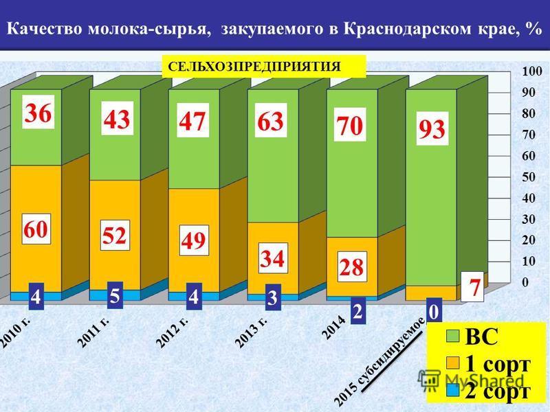 Качество молока-сырья, закупаемого в Краснодарском крае, % СЕЛЬХОЗПРЕДПРИЯТИЯ