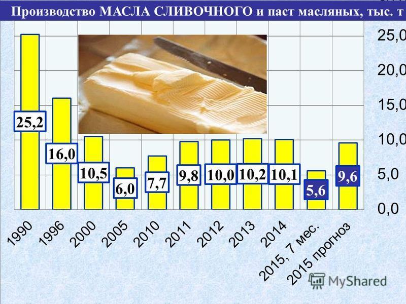 Производство МАСЛА СЛИВОЧНОГО и паст масляноых, тыс. т