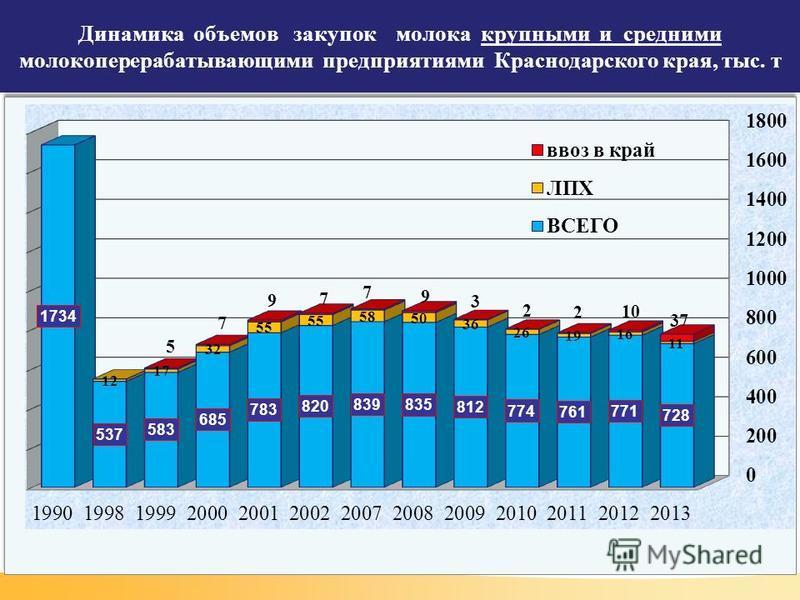 Динамика объемов закупок молока крупными и средними молокоперерабатывающими предприятиями Краснодарского края, тыс. т