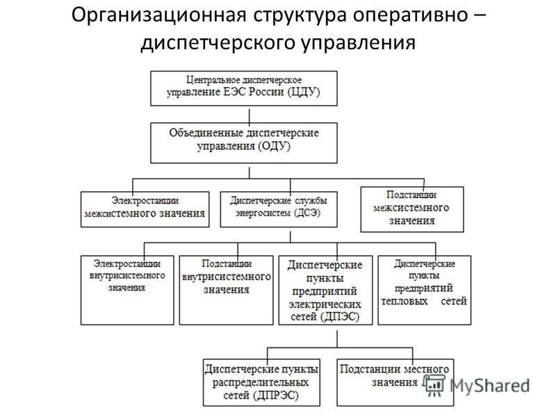 Схемы оперативного управления и ведения