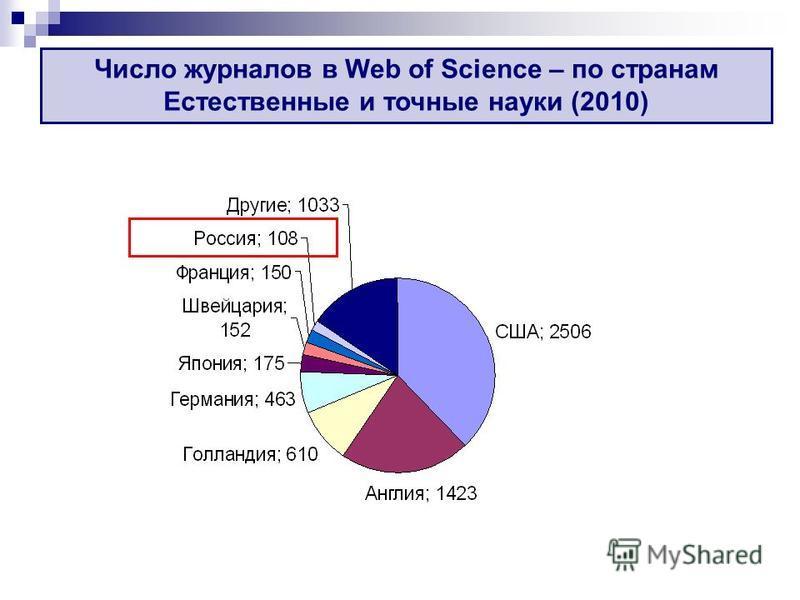 Число журналов в Web of Science – по странам Естественные и точные науки (2010)