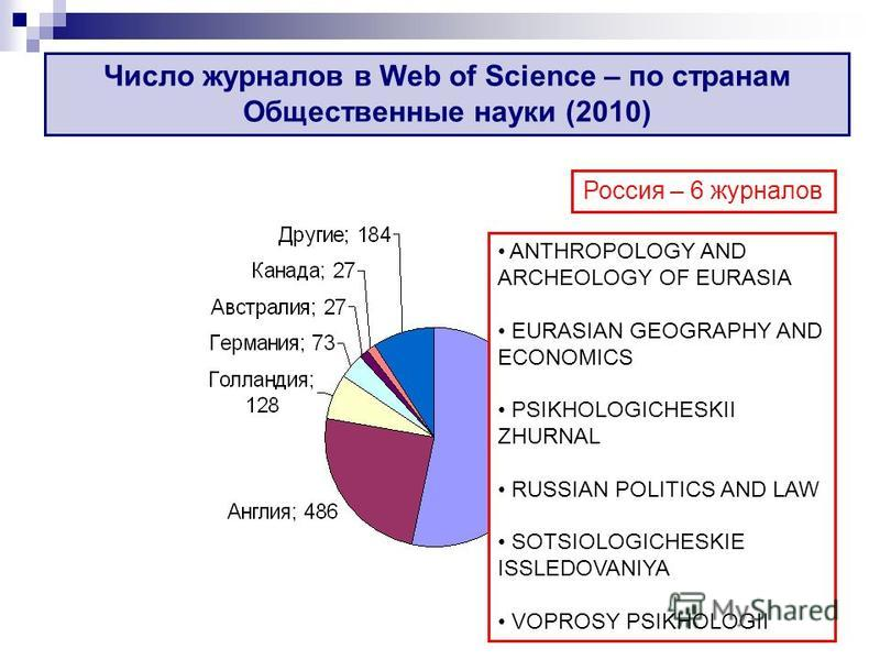 Число журналов в Web of Science – по странам Общественные науки (2010) Россия – 6 журналов ANTHROPOLOGY AND ARCHEOLOGY OF EURASIA EURASIAN GEOGRAPHY AND ECONOMICS PSIKHOLOGICHESKII ZHURNAL RUSSIAN POLITICS AND LAW SOTSIOLOGICHESKIE ISSLEDOVANIYA VOPR