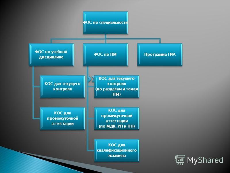 ФОС по специальности ФОС по учебной дисциплине КОС для текущего контроля КОС для промежуточной аттестации ФОС по ПМ КОС для текущего контроля (по разделам и темам ПМ) КОС для промежуточной аттестации (по МДК, УП и ПП) КОС для квалификационного экзаме