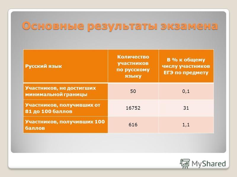 Основные результаты экзамена Русский язык Количество участников по русскому языку В % к общему числу участников ЕГЭ по предмету Участников, не достигших минимальной границы 500,1 Участников, получивших от 81 до 100 баллов 1675231 Участников, получивш