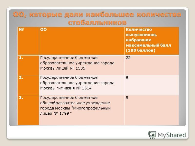 ОО, которые дали наибольшее количество стобалльников ОО Количество выпускников, набравших максимальный балл (100 баллов) 1. Государственное бюджетное образовательное учреждение города Москвы лицей 1535 22 2. Государственное бюджетное образовательное