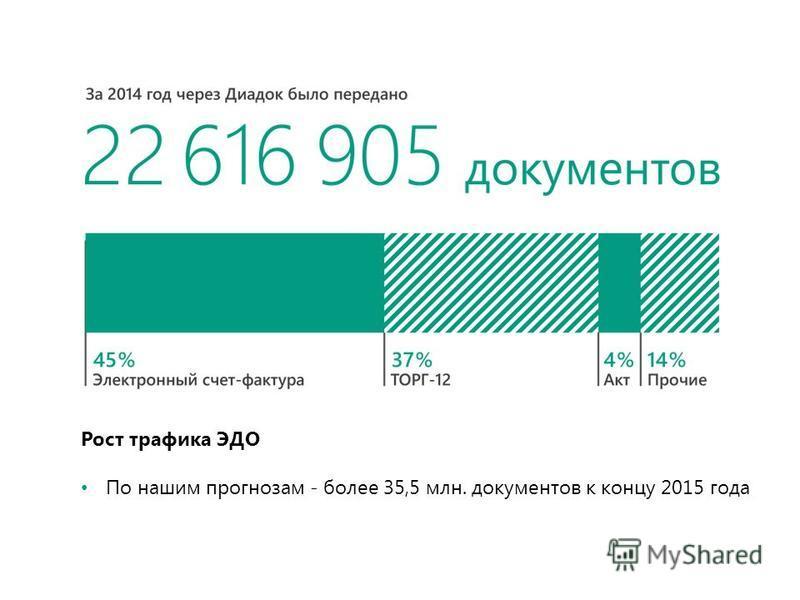 Рост трафика ЭДО По нашим прогнозам - более 35,5 млн. документов к концу 2015 года