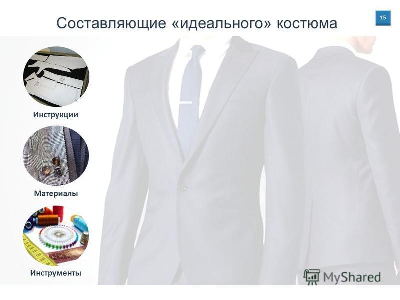 15 Составляющие «идеального» костюма Материалы Инструменты Инструкции
