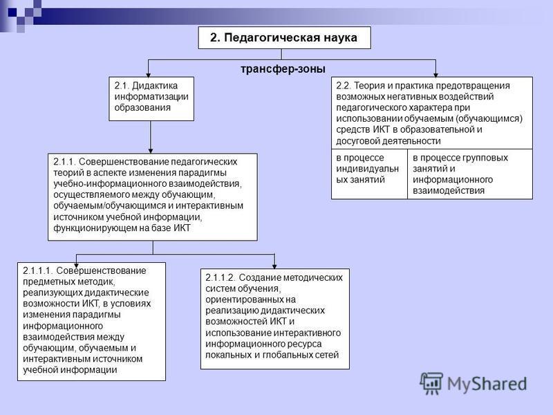 2. Педагогическая наука 2.1.1.1. Совершенствование предметных методик, реализующих дидактические возможности ИКТ, в условиях изменения парадигмы информационного взаимодействия между обучающим, обучаемым и интерактивным источником учебной информации 2