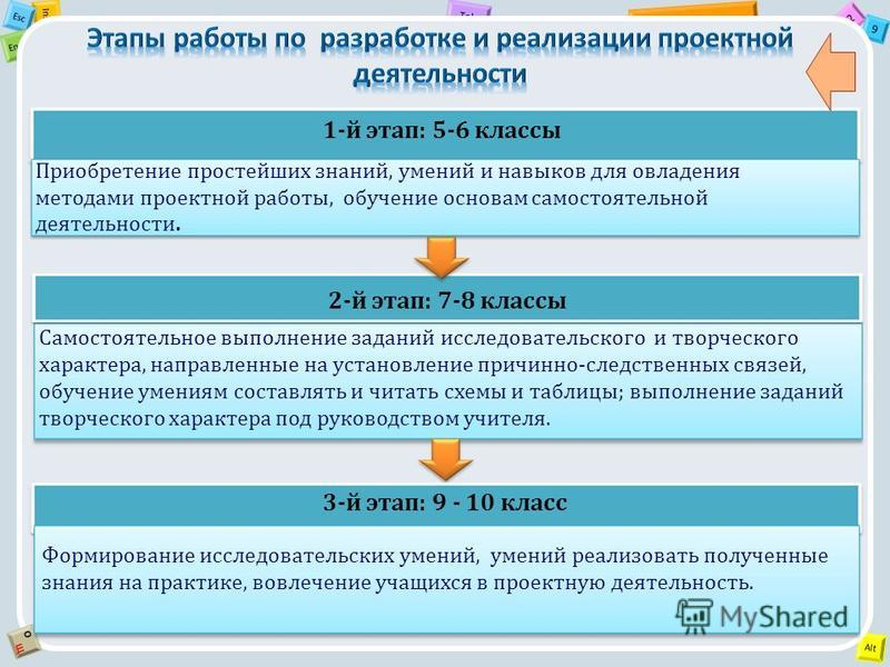 2 Tab 9 Alt Ins Esc End OЩOЩ 1-й этап: 5-6 классы Самостоятельное выполнение заданий исследовательского и творческого характера, направленные на установление причинно-следственных связей, обучение умениям составлять и читать схемы и таблицы; выполнен