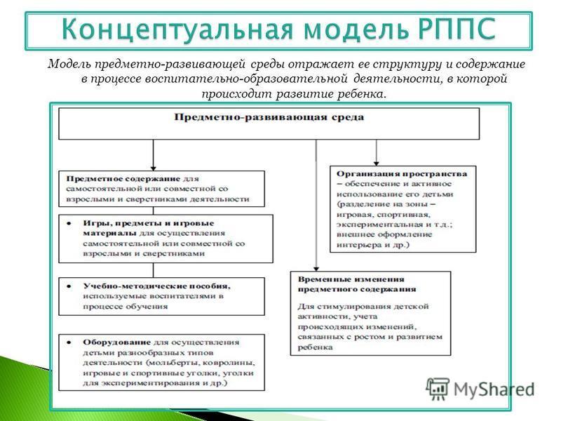 Модель предметно-развивающей среды отражает ее структуру и содержание в процессе воспитательно-образовательной деятельности, в которой происходит развитие ребенка.