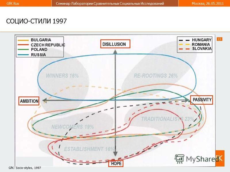15 GfK Rus Семинар Лаборатории Сравнительных Социальных Исследований Москва, 26.05.2011 СОЦИО-СТИЛИ 1997 DISILLUSION AMBITION PASSIVITY HOPE WINNERS 16%RE-ROOTINGS 26% NEWCOMERS 19% TRADITIONALISTS 23% ESTABLISHMENT 16% BULGARIA CZECH REPUBLIC POLAND