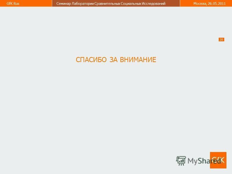 20 GfK Rus Семинар Лаборатории Сравнительных Социальных Исследований Москва, 26.05.2011 СПАСИБО ЗА ВНИМАНИЕ