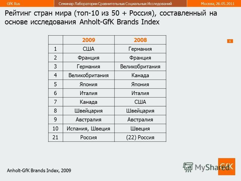 6 GfK Rus Семинар Лаборатории Сравнительных Социальных Исследований Москва, 26.05.2011 Рейтинг стран мира (топ-10 из 50 + Россия), составленный на основе исследования Anholt-GfK Brands Index 20092008 1СШАГермания 2Франция 3Германия Великобритания 4 К