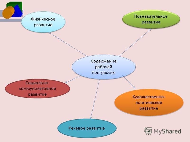 Физическое развитие Познавательное развитие Содержание рабочей программы Социально- коммуникативное развитие Речевое развитие Художественно- эстетическое развитие