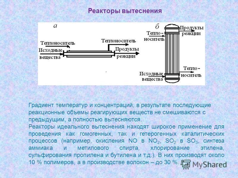 Градиент температур и концентраций, в результате последующие реакционные объемы реагирующих веществ не смешиваются с предыдущим, а полностью вытесняются. Реакторы идеального вытеснения находят широкое применение для проведения как гомогенных, так и г