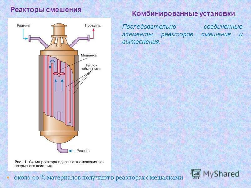 около 90 % материалов получают в реакторах с мешалками. Реакторы смешения Последовательно соединенные элементы реакторов смешения и вытеснения. Комбинированные установки